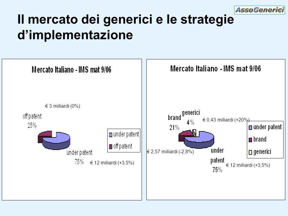 Il mercato dei generici e le strategie dimplementazione 12 miliardi (+3,5%) 3 miliardi (0%) 0,43 miliardi (+20%) 2,57 miliardi (-2,8%) 12 miliardi (+3,5%)