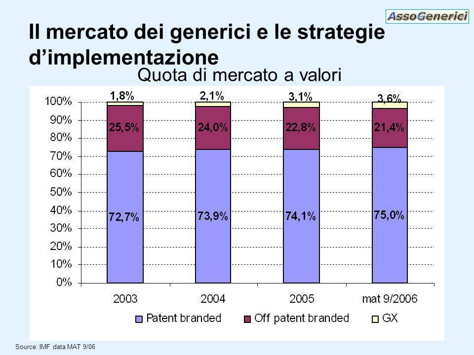 Il mercato dei generici e le strategie dimplementazione Source: IMF data MAT 9/06 Quota di mercato a valori