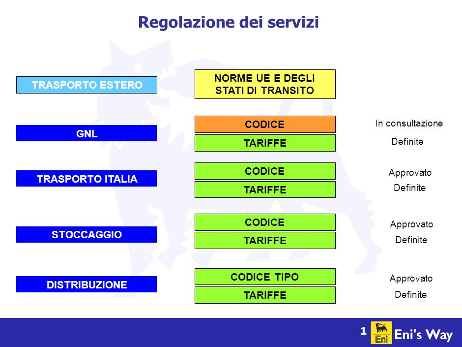 1 TRASPORTO ESTERO NORME UE E DEGLI STATI DI TRANSITO TRASPORTO ITALIA Approvato Definite TARIFFE CODICE In consultazione GNL Definite TARIFFE CODICE STOCCAGGIO Approvato Definite TARIFFE CODICE DISTRIBUZIONE Approvato Definite TARIFFE CODICE TIPO Regolazione dei servizi