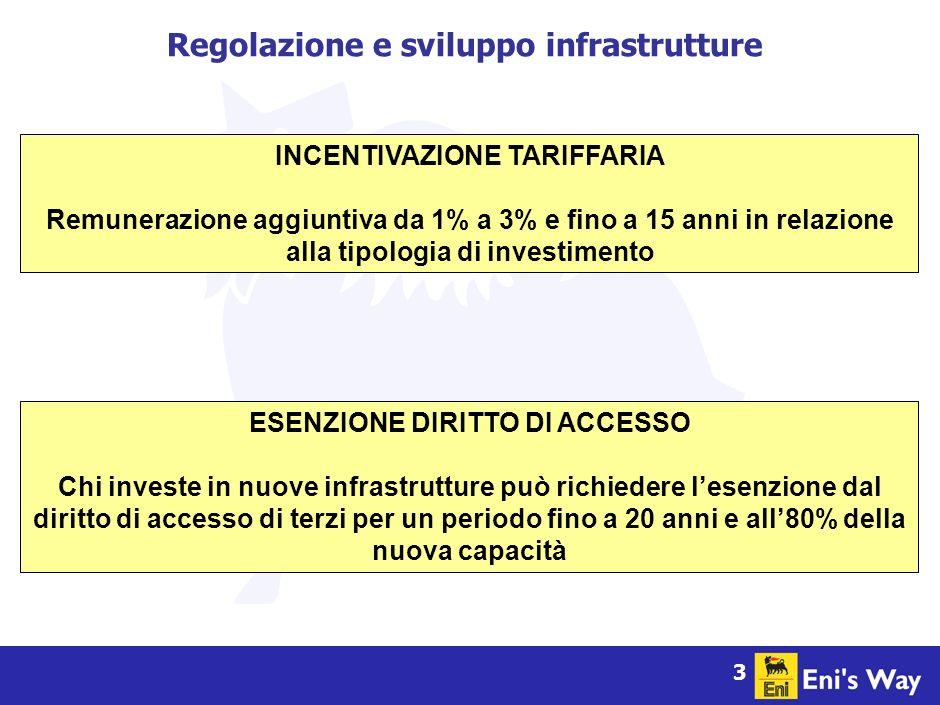 3 Regolazione e sviluppo infrastrutture INCENTIVAZIONE TARIFFARIA Remunerazione aggiuntiva da 1% a 3% e fino a 15 anni in relazione alla tipologia di investimento ESENZIONE DIRITTO DI ACCESSO Chi investe in nuove infrastrutture può richiedere lesenzione dal diritto di accesso di terzi per un periodo fino a 20 anni e all80% della nuova capacità