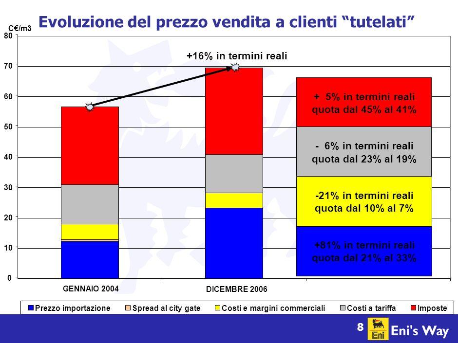 8 0 10 20 30 40 50 60 70 80 GENNAIO 2004 Prezzo importazioneSpread al city gateCosti e margini commercialiCosti a tariffaImposte + 5% in termini reali quota dal 45% al 41% - 6% in termini reali quota dal 23% al 19% -21% in termini reali quota dal 10% al 7% +81% in termini reali quota dal 21% al 33% DICEMBRE 2006 C/m3 Evoluzione del prezzo vendita a clienti tutelati +16% in termini reali