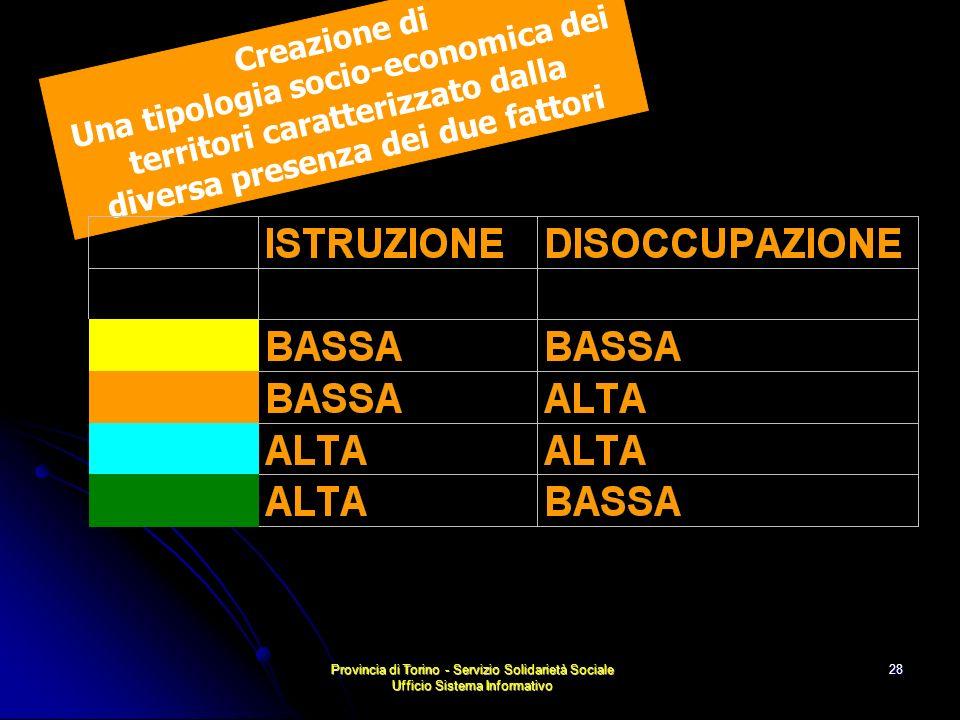 Provincia di Torino - Servizio Solidarietà Sociale Ufficio Sistema Informativo 28 Creazione di Una tipologia socio-economica dei territori caratterizzato dalla diversa presenza dei due fattori