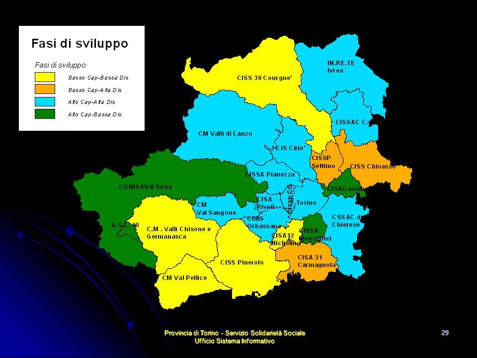Provincia di Torino - Servizio Solidarietà Sociale Ufficio Sistema Informativo 29