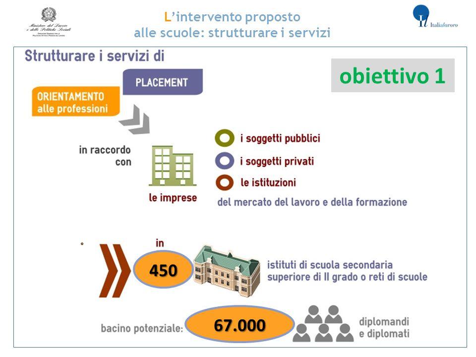 2 Lintervento proposto alle scuole: strutturare i servizi 450 67.000 obiettivo 1