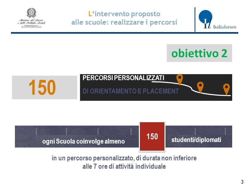 4 Il Supporto di Italia Lavoro