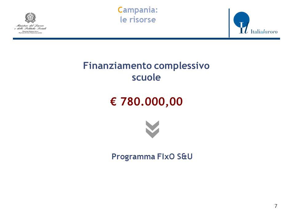 7 Campania: le risorse Finanziamento complessivo scuole 780.000,00 Programma FIxO S&U