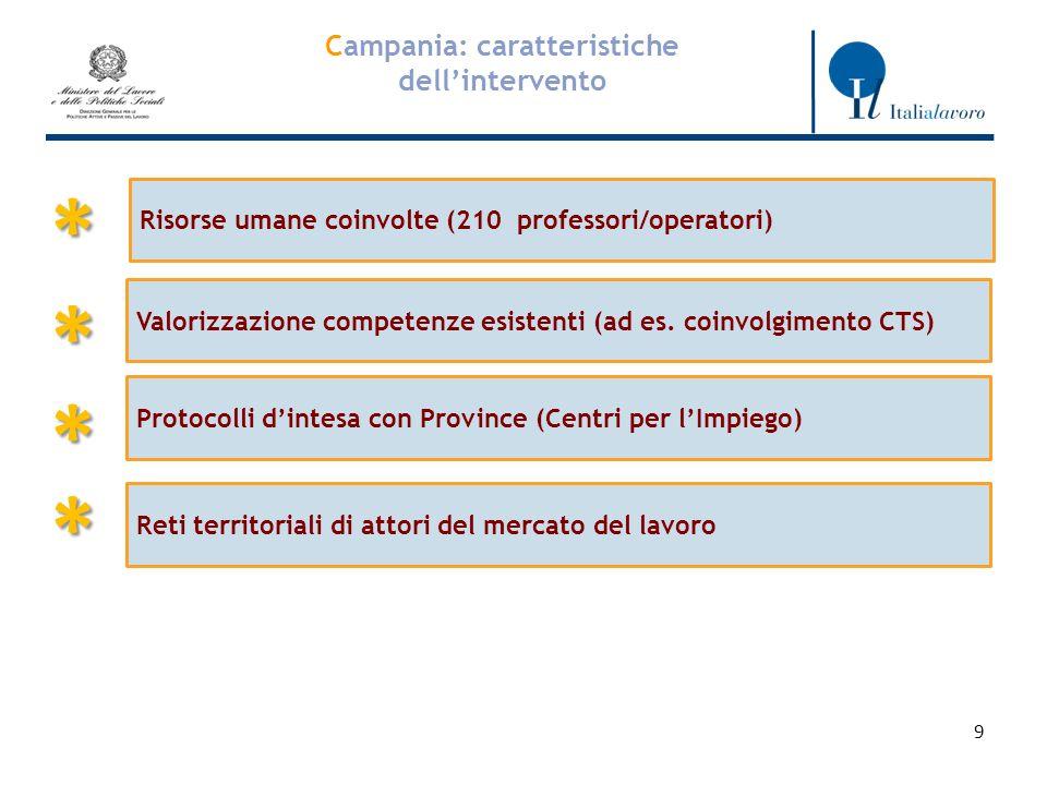 9 Campania: caratteristiche dellintervento Risorse umane coinvolte (210 professori/operatori) * Valorizzazione competenze esistenti (ad es.