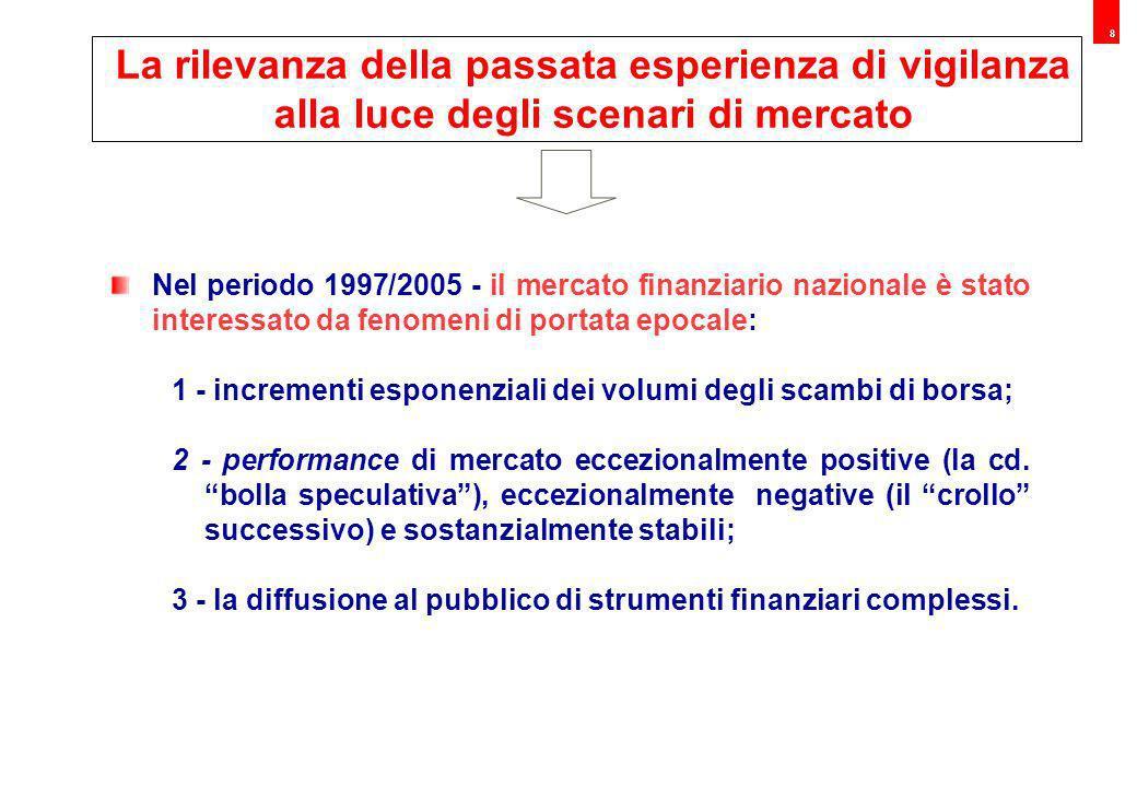 9 Il grafico mette in luce il rapido incremento del volume degli scambi sul mercato di borsa verificatosi nel periodo dal 1996 al 2005 Fonte: Borsa Italiana