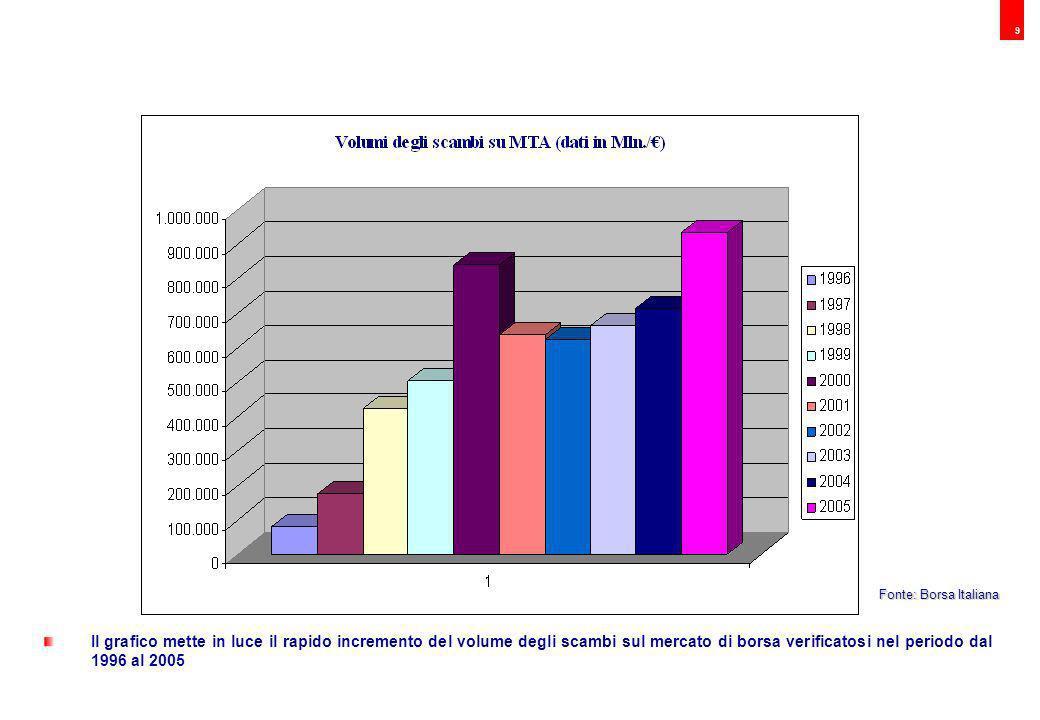 10 I grafici mettono in luce il rapido incremento del volume degli scambi sul mercato di borsa verificatosi nel periodo dal 1996 al 2005 Fonte: Borsa Italiana