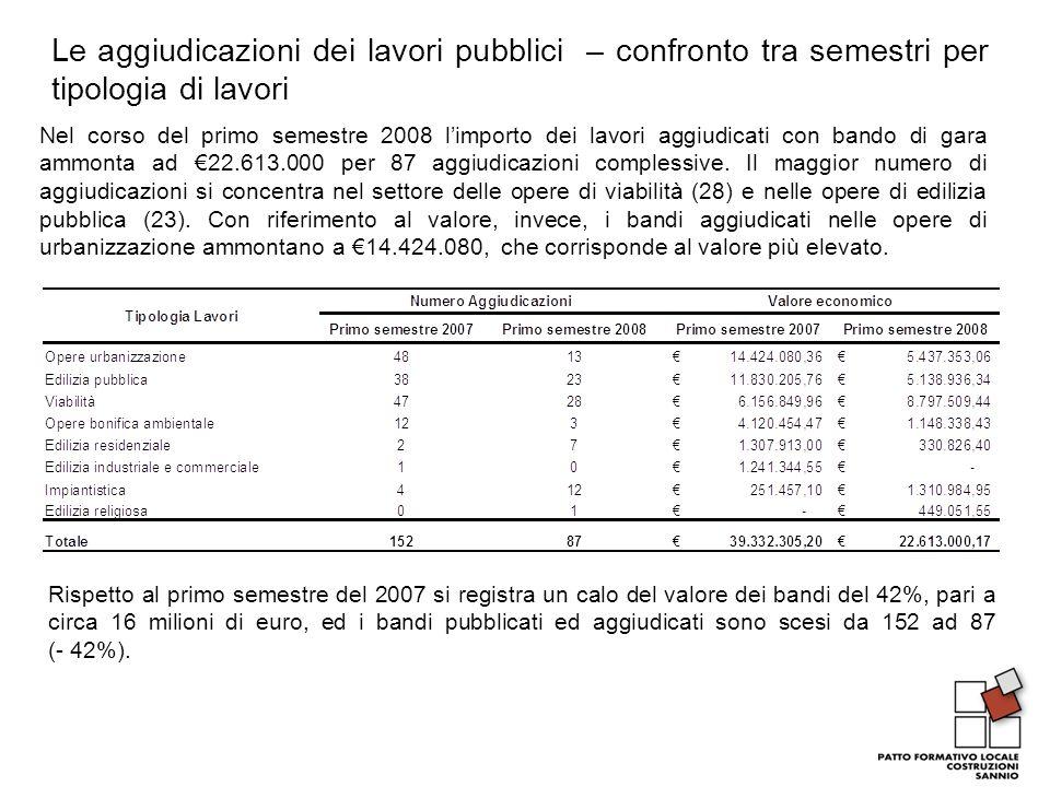 Le aggiudicazioni dei lavori pubblici – confronto tra semestri per tipologia di lavori Nel corso del primo semestre 2008 limporto dei lavori aggiudicati con bando di gara ammonta ad 22.613.000 per 87 aggiudicazioni complessive.