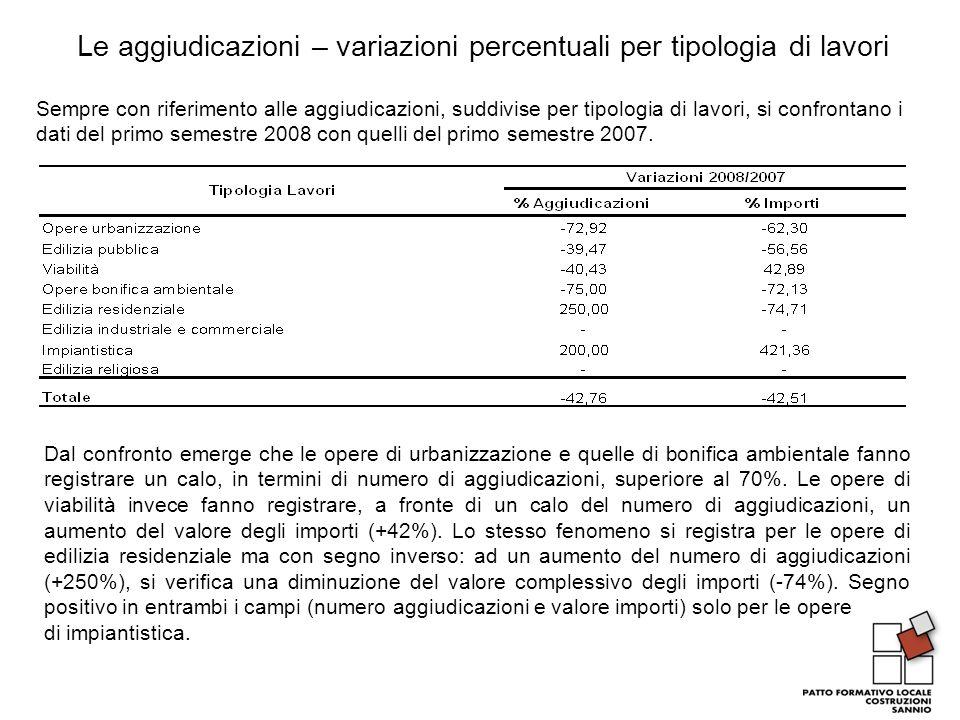 Le aggiudicazioni – variazioni percentuali per tipologia di lavori Sempre con riferimento alle aggiudicazioni, suddivise per tipologia di lavori, si confrontano i dati del primo semestre 2008 con quelli del primo semestre 2007.