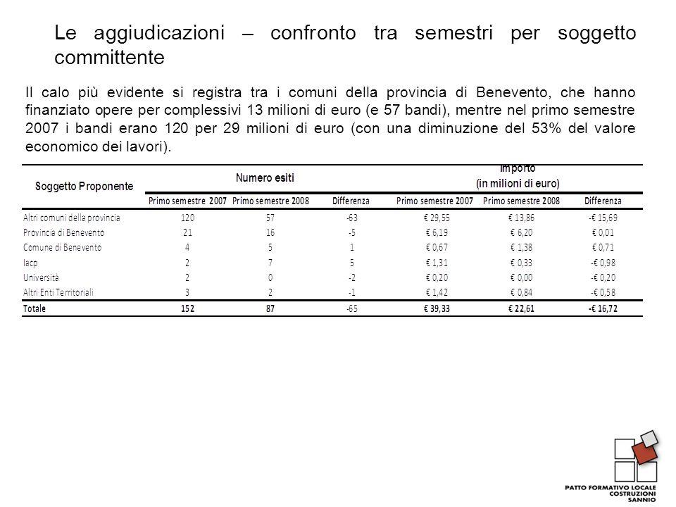 Le aggiudicazioni – confronto tra semestri per soggetto committente Il calo più evidente si registra tra i comuni della provincia di Benevento, che hanno finanziato opere per complessivi 13 milioni di euro (e 57 bandi), mentre nel primo semestre 2007 i bandi erano 120 per 29 milioni di euro (con una diminuzione del 53% del valore economico dei lavori).