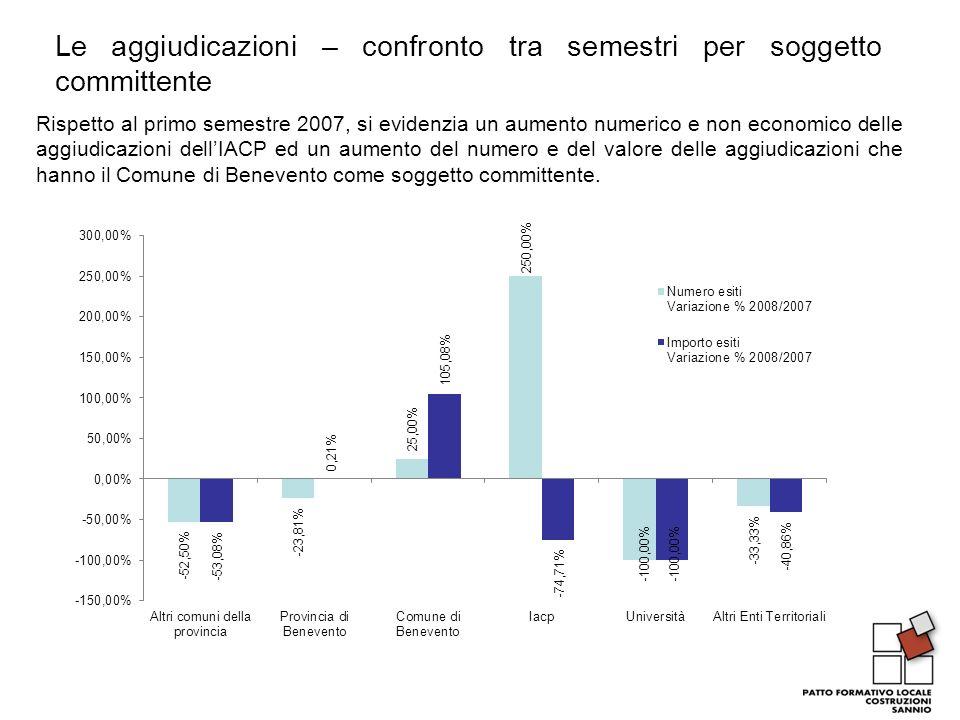 Le aggiudicazioni – confronto tra semestri per soggetto committente Rispetto al primo semestre 2007, si evidenzia un aumento numerico e non economico
