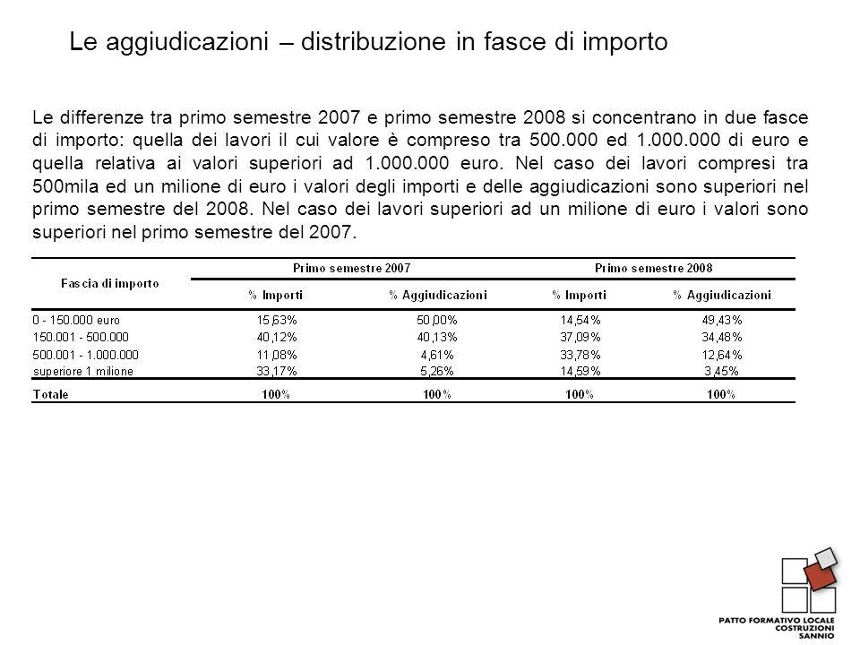 Le aggiudicazioni – distribuzione in fasce di importo Le differenze tra primo semestre 2007 e primo semestre 2008 si concentrano in due fasce di importo: quella dei lavori il cui valore è compreso tra 500.000 ed 1.000.000 di euro e quella relativa ai valori superiori ad 1.000.000 euro.