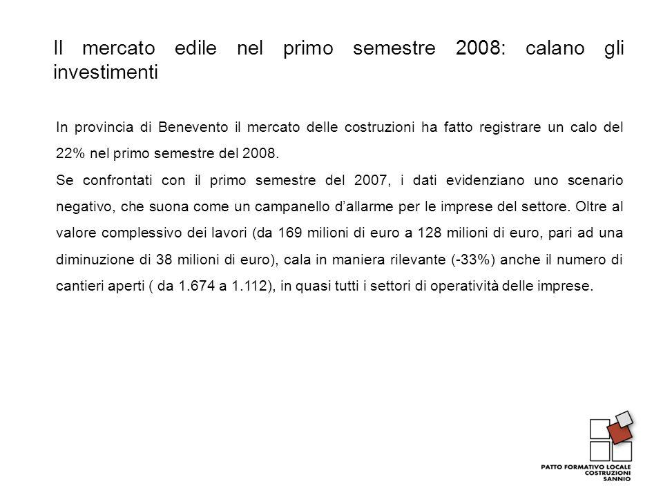 Il mercato edile nel primo semestre 2008: calano gli investimenti In provincia di Benevento il mercato delle costruzioni ha fatto registrare un calo del 22% nel primo semestre del 2008.