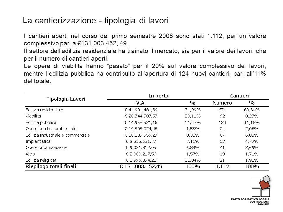 La cantierizzazione - tipologia di lavori I cantieri aperti nel corso del primo semestre 2008 sono stati 1.112, per un valore complessivo pari a 131.0