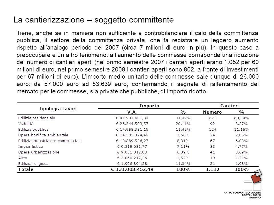La cantierizzazione – soggetto committente Tiene, anche se in maniera non sufficiente a controbilanciare il calo della committenza pubblica, il settore della committenza privata, che fa registrare un leggero aumento rispetto allanalogo periodo del 2007 (circa 7 milioni di euro in più).