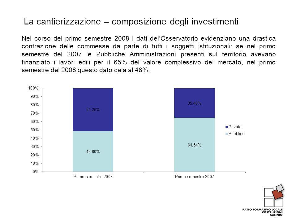 La cantierizzazione – composizione degli investimenti Nel corso del primo semestre 2008 i dati delOsservatorio evidenziano una drastica contrazione de