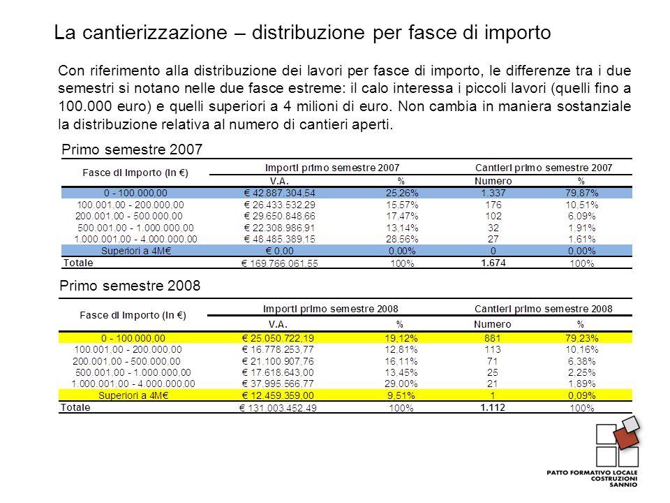 La cantierizzazione – distribuzione per fasce di importo Primo semestre 2007 Primo semestre 2008 Con riferimento alla distribuzione dei lavori per fas
