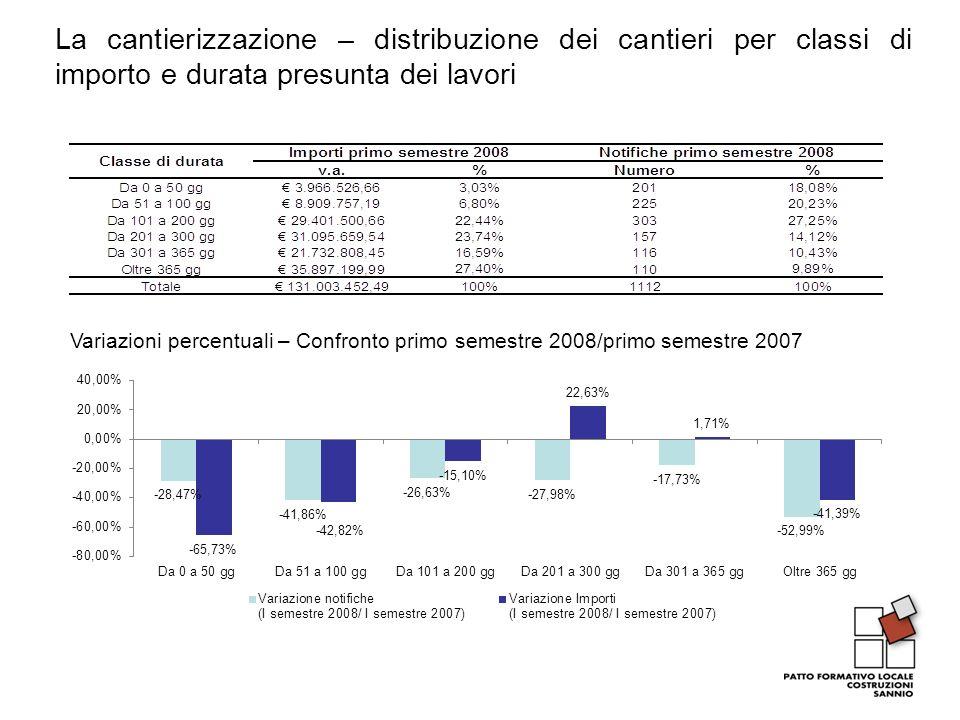 La cantierizzazione – distribuzione dei cantieri per classi di importo e durata presunta dei lavori Variazioni percentuali – Confronto primo semestre 2008/primo semestre 2007