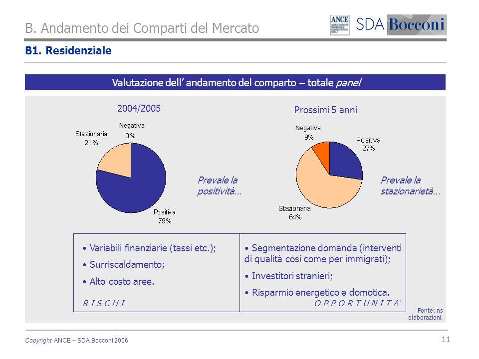 Copyright ANCE – SDA Bocconi 2006 11 B1. Residenziale B. Andamento dei Comparti del Mercato Fonte: ns elaborazioni. Valutazione dell andamento del com