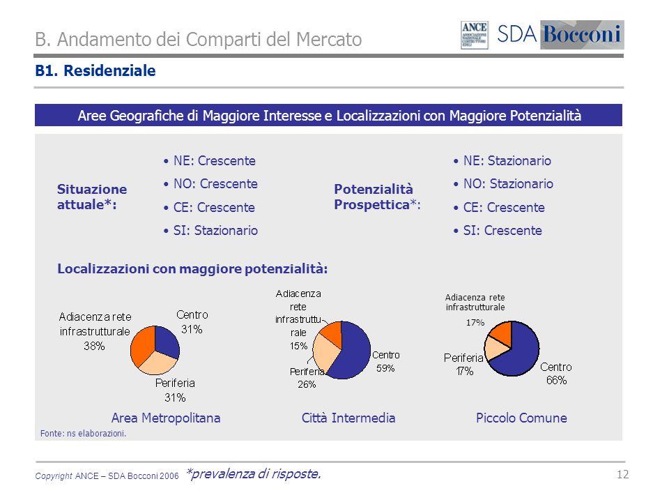 Copyright ANCE – SDA Bocconi 2006 12 B1. Residenziale B.