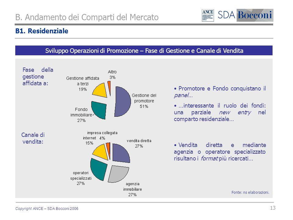Copyright ANCE – SDA Bocconi 2006 13 B1. Residenziale B. Andamento dei Comparti del Mercato Fonte: ns elaborazioni. Sviluppo Operazioni di Promozione