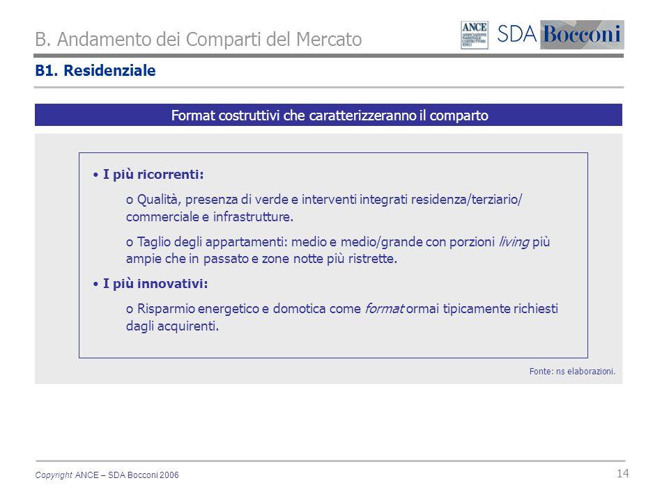Copyright ANCE – SDA Bocconi 2006 14 B1. Residenziale B. Andamento dei Comparti del Mercato Fonte: ns elaborazioni. Format costruttivi che caratterizz