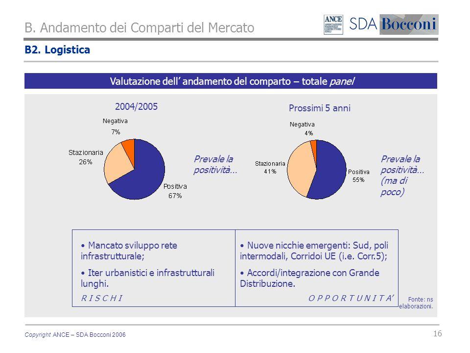 Copyright ANCE – SDA Bocconi 2006 16 B2. Logistica B. Andamento dei Comparti del Mercato Fonte: ns elaborazioni. Valutazione dell andamento del compar