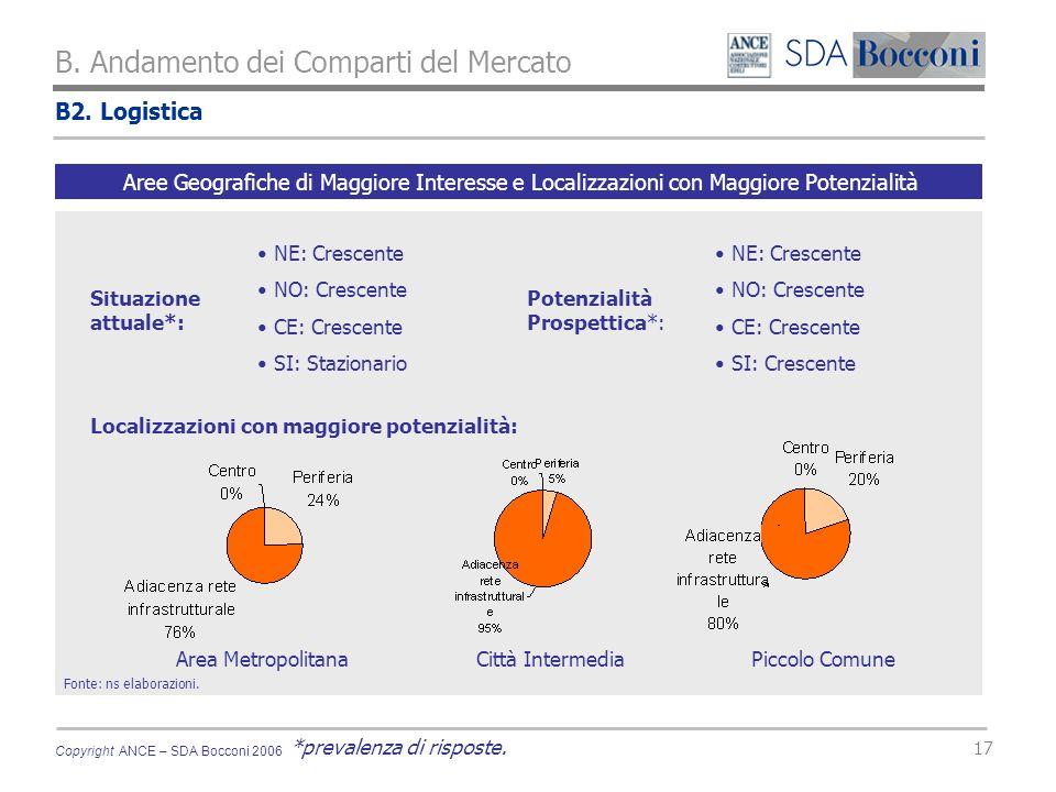 Copyright ANCE – SDA Bocconi 2006 17 B2. Logistica B.