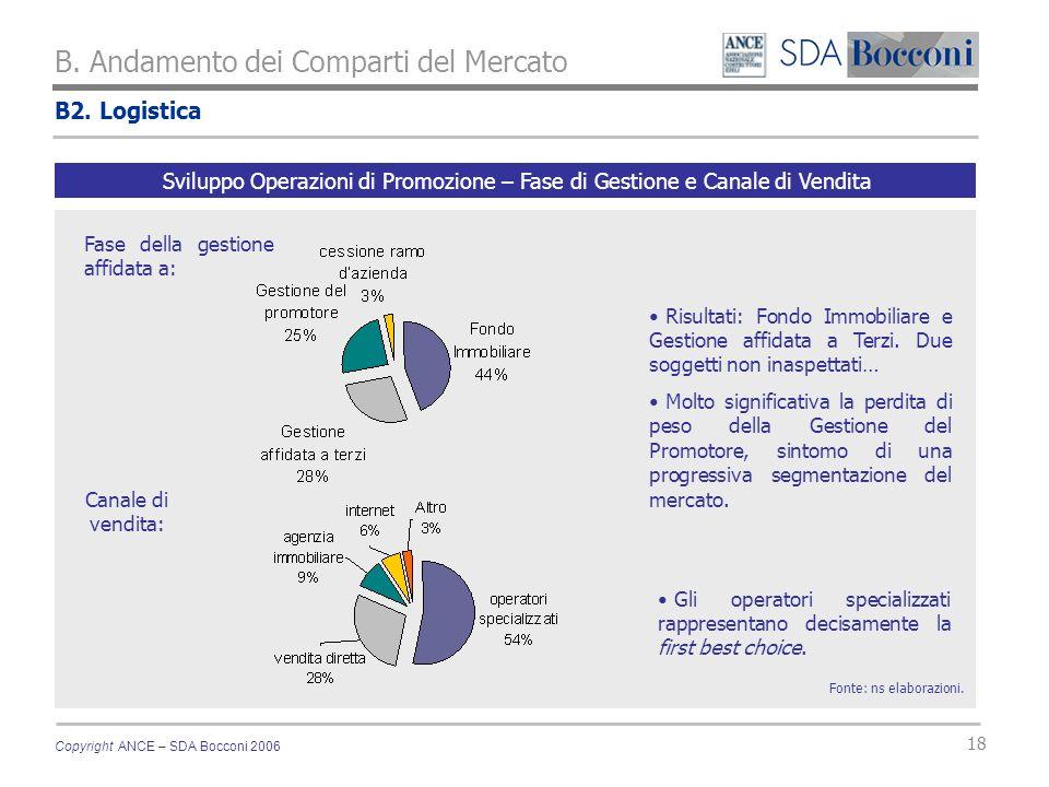 Copyright ANCE – SDA Bocconi 2006 18 B2. Logistica B. Andamento dei Comparti del Mercato Fonte: ns elaborazioni. Sviluppo Operazioni di Promozione – F