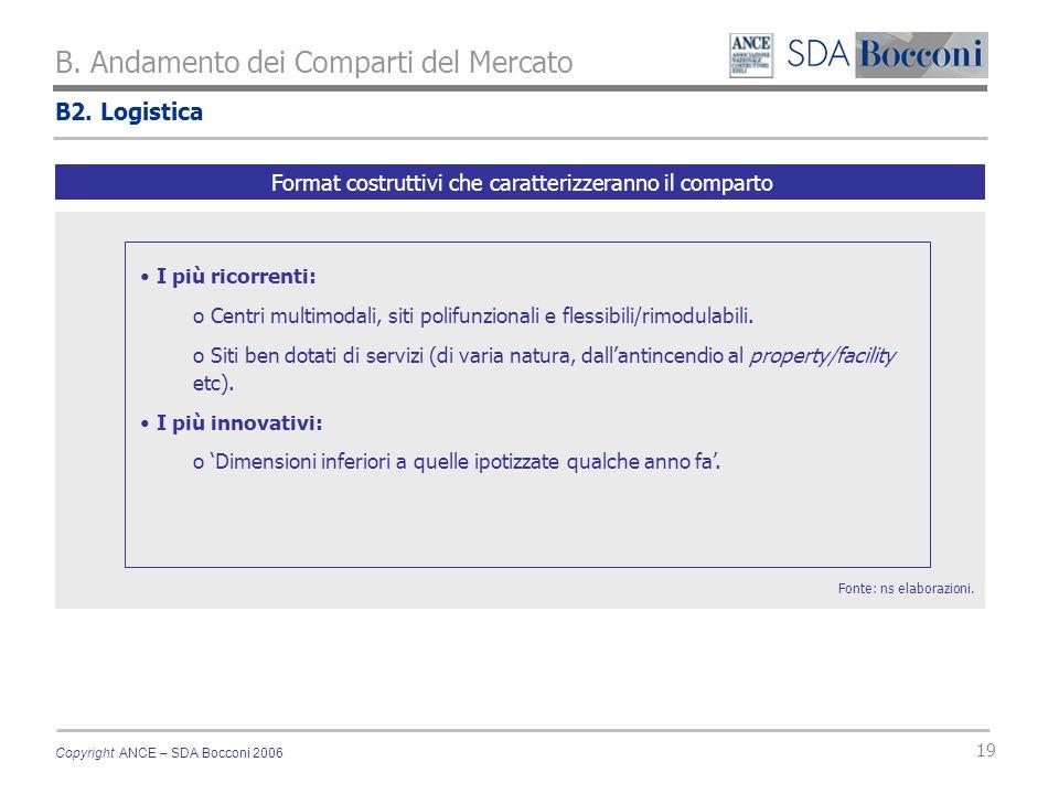 Copyright ANCE – SDA Bocconi 2006 19 B2. Logistica B. Andamento dei Comparti del Mercato Fonte: ns elaborazioni. Format costruttivi che caratterizzera