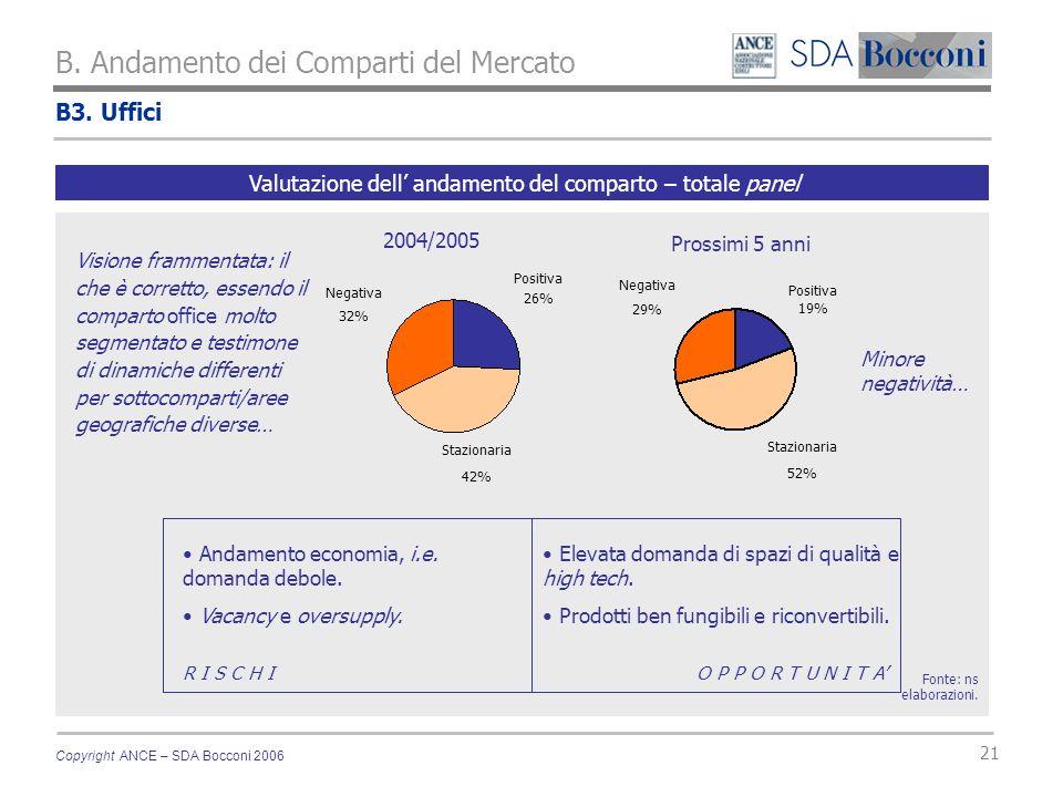 Copyright ANCE – SDA Bocconi 2006 21 B3. Uffici B. Andamento dei Comparti del Mercato Fonte: ns elaborazioni. Valutazione dell andamento del comparto