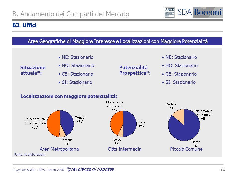 Copyright ANCE – SDA Bocconi 2006 22 B. Andamento dei Comparti del Mercato Fonte: ns elaborazioni.