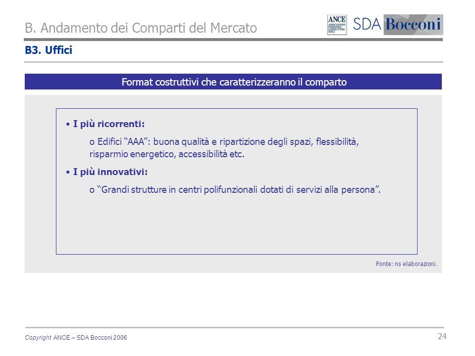 Copyright ANCE – SDA Bocconi 2006 24 B. Andamento dei Comparti del Mercato Fonte: ns elaborazioni. Format costruttivi che caratterizzeranno il compart