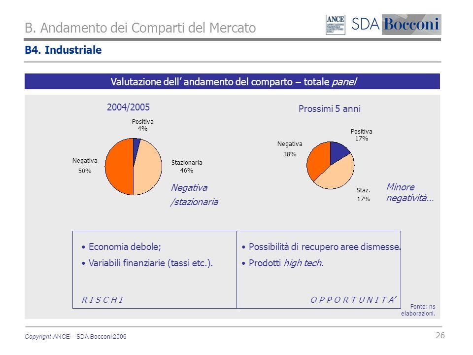 Copyright ANCE – SDA Bocconi 2006 26 B4. Industriale B. Andamento dei Comparti del Mercato Fonte: ns elaborazioni. Valutazione dell andamento del comp