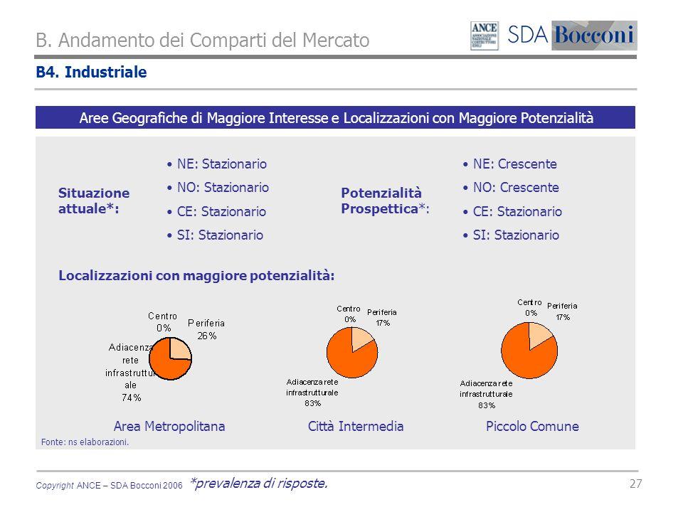 Copyright ANCE – SDA Bocconi 2006 27 B. Andamento dei Comparti del Mercato Fonte: ns elaborazioni.