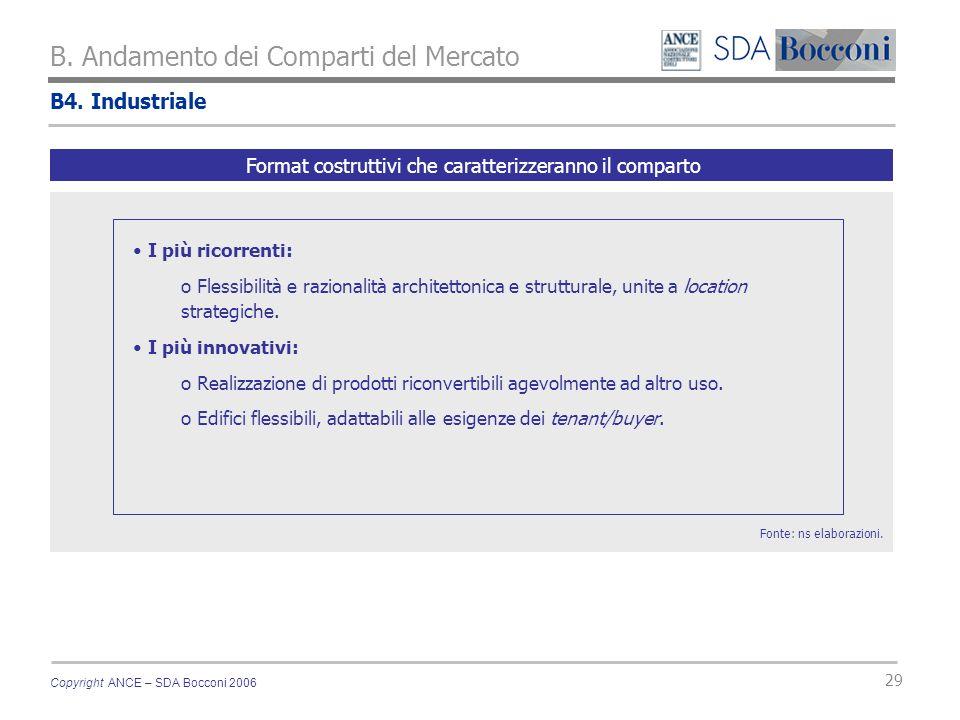Copyright ANCE – SDA Bocconi 2006 29 B. Andamento dei Comparti del Mercato Fonte: ns elaborazioni. Format costruttivi che caratterizzeranno il compart