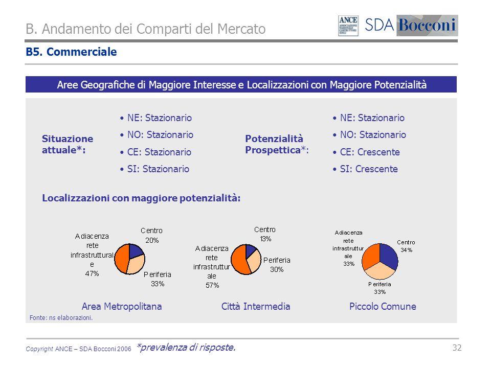 Copyright ANCE – SDA Bocconi 2006 32 B. Andamento dei Comparti del Mercato Fonte: ns elaborazioni.