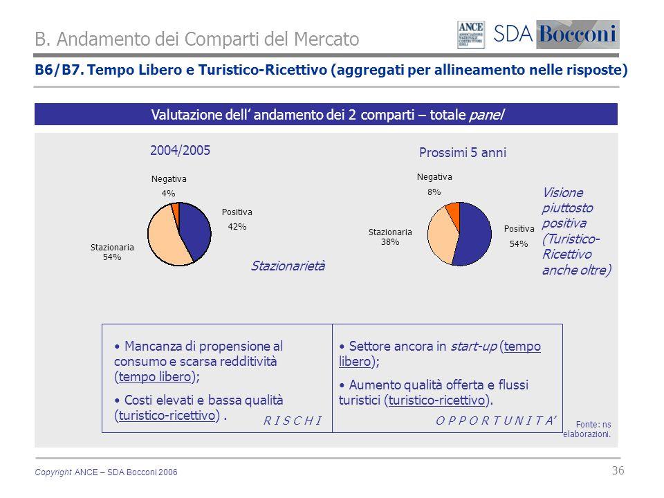 Copyright ANCE – SDA Bocconi 2006 36 B6/B7.