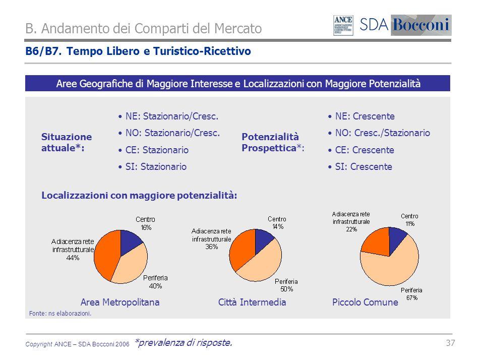 Copyright ANCE – SDA Bocconi 2006 37 B. Andamento dei Comparti del Mercato Fonte: ns elaborazioni.