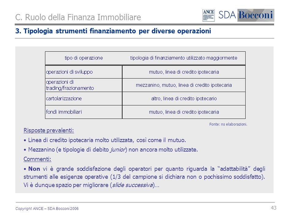 Copyright ANCE – SDA Bocconi 2006 43 3. Tipologia strumenti finanziamento per diverse operazioni C. Ruolo della Finanza Immobiliare Risposte prevalent