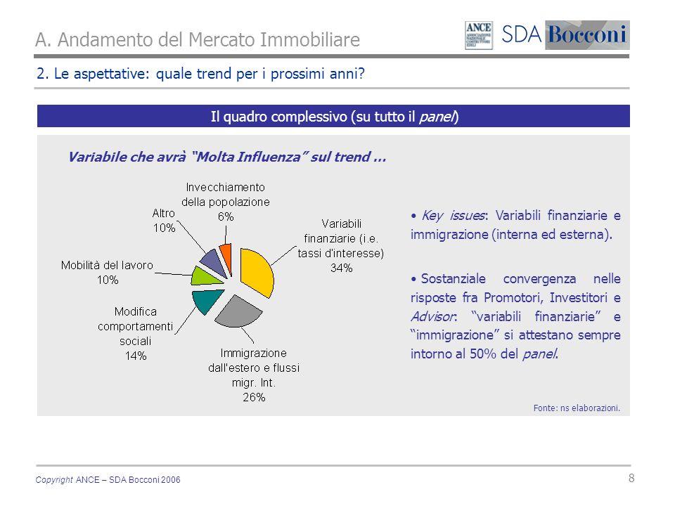 Copyright ANCE – SDA Bocconi 2006 8 A. Andamento del Mercato Immobiliare 2.