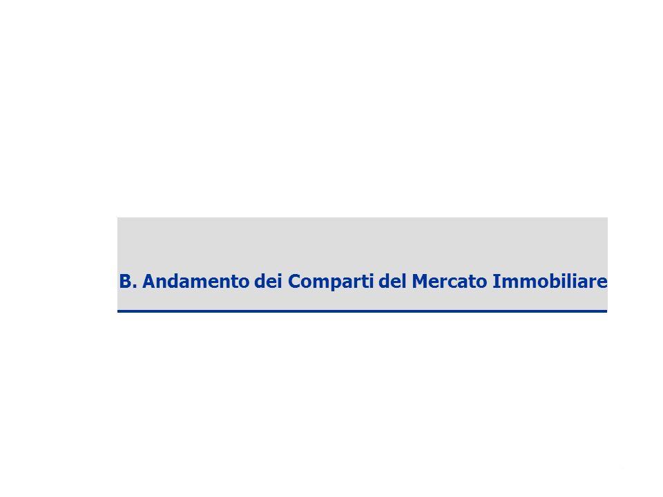 Copyright ANCE – SDA Bocconi 2006 9 B. Andamento dei Comparti del Mercato Immobiliare