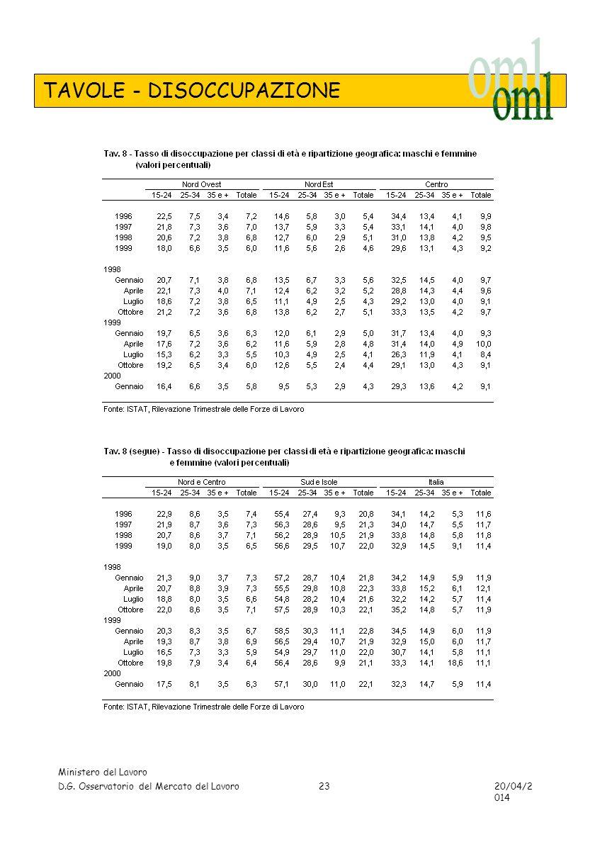 TAVOLE - DISOCCUPAZIONE Ministero del Lavoro D.G. Osservatorio del Mercato del Lavoro 20/04/2014 23