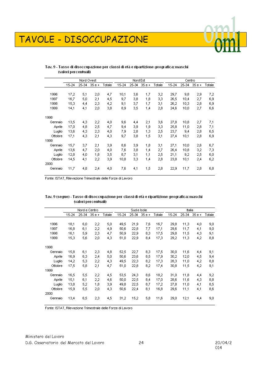 TAVOLE - DISOCCUPAZIONE Ministero del Lavoro D.G. Osservatorio del Mercato del Lavoro 20/04/2014 24