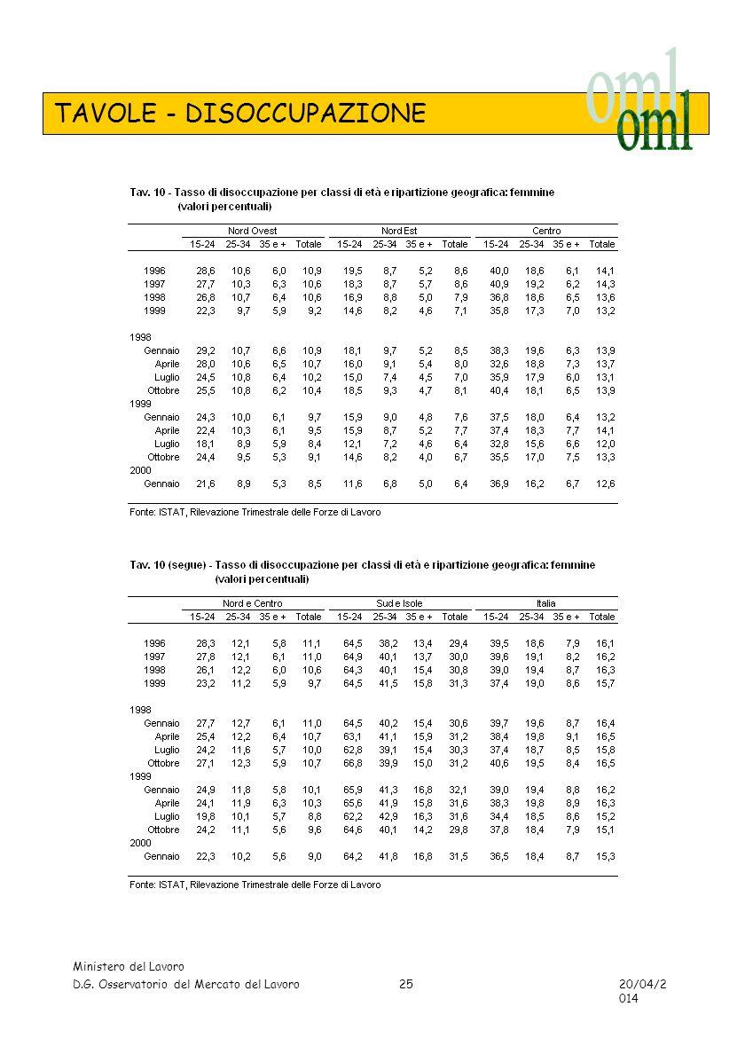 TAVOLE - DISOCCUPAZIONE Ministero del Lavoro D.G. Osservatorio del Mercato del Lavoro 20/04/2014 25