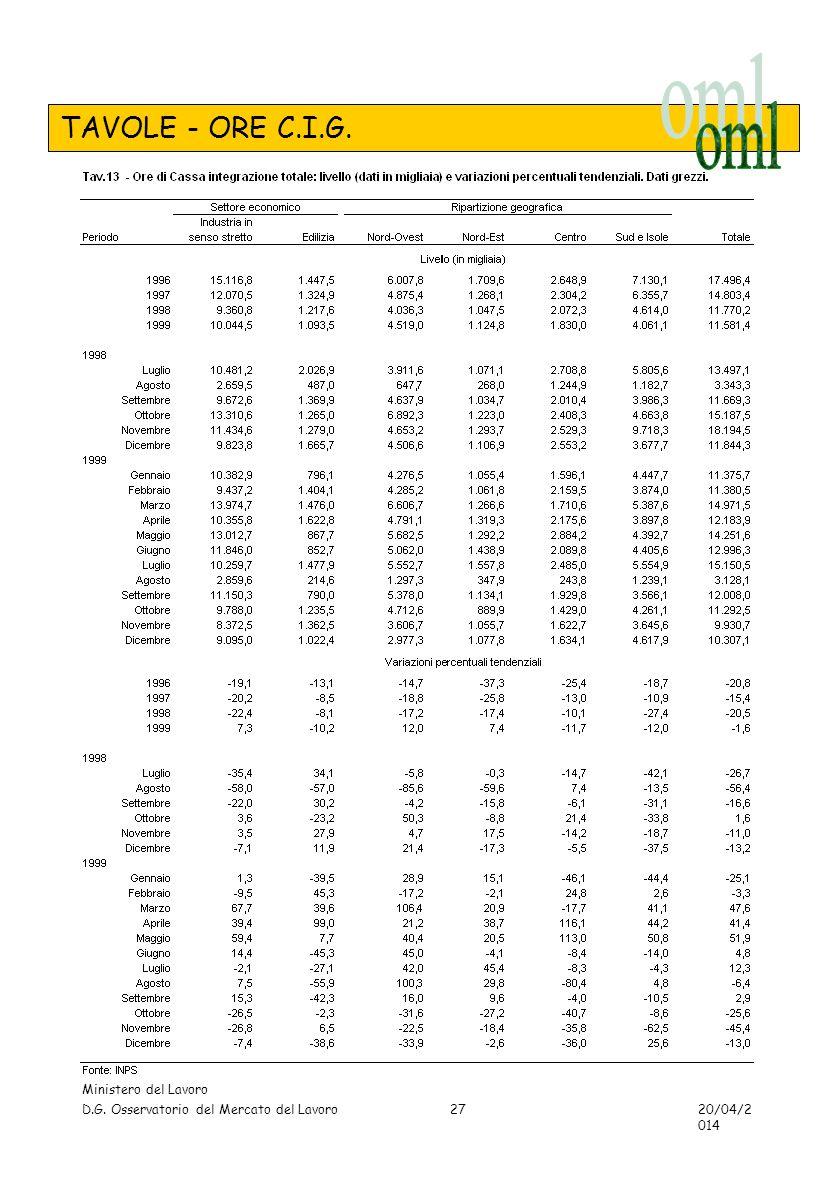 TAVOLE - ORE C.I.G. Ministero del Lavoro D.G. Osservatorio del Mercato del Lavoro 20/04/2014 27