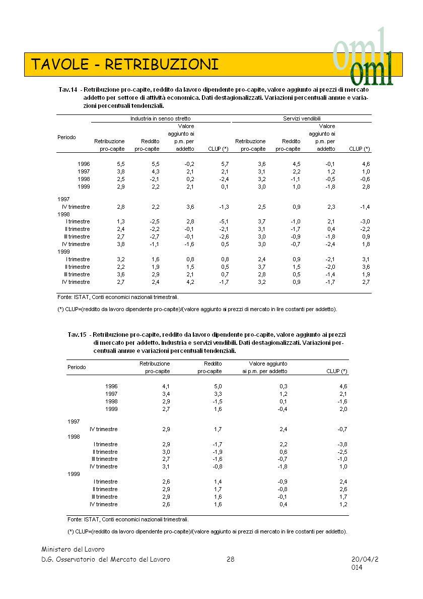 TAVOLE - RETRIBUZIONI Ministero del Lavoro D.G. Osservatorio del Mercato del Lavoro 20/04/2014 28