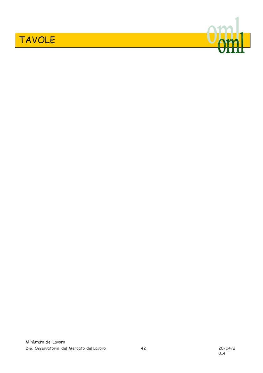 TAVOLE Ministero del Lavoro D.G. Osservatorio del Mercato del Lavoro 20/04/2014 42